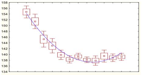Рисунок 2. Динамика Na плазмы в группе с Нормофундином.