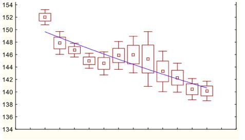 Рисунок 3. Динамика Na плазмы в группе со Стерофундином.