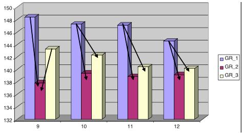 Рисунок 4. Уровни Na плазмы в группах во временных срезах t9, t10, t11 и t12.
