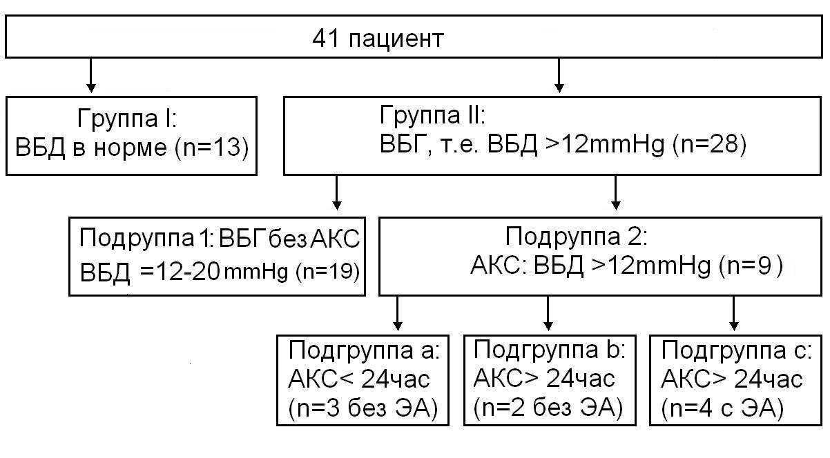 Рисунок 1 Распределение пациентов, включенный в исследование