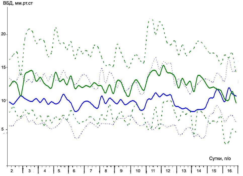Рисунок 3 ВБД в подгруппах 1 and 2 в течение 2 – 16 послеоперационных суток.