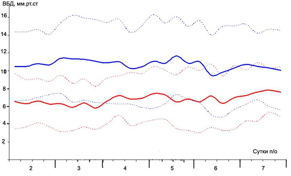 Рисунок 2. ВБД в группах I и II в течение 2 – 7 послеоперационных суток.