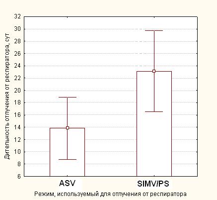 Длительность отлучения от респиратора у пациентов с угнетением респираторного драйва после операций на задней черепной ямки при использовании разных режимов