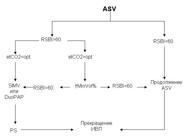 Алгоритм принятия решений при выборе режима искусственной вентиляции легких