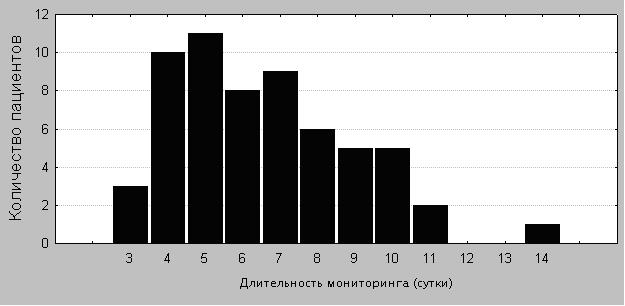 Рисунок 1. Распределение пострадавших по длительности мониторинга ВЧД.