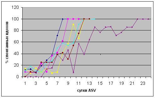 Динамика процента спонтанных вдохов в процессе отлучения от респиратора с использованием режима ASV