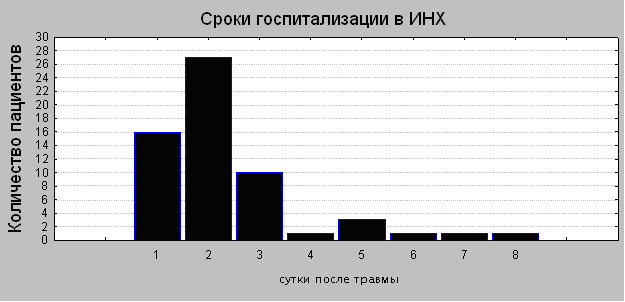Рисунок 2. Распределение пострадавших в зависимости от сроков госпитализации.