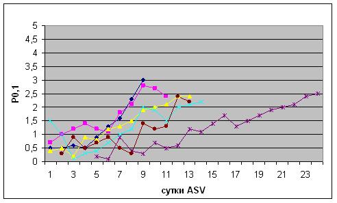 Динамика показателя P0,1 в послеоперационном периоде у пациентов, оперированных на ЗЧЯ