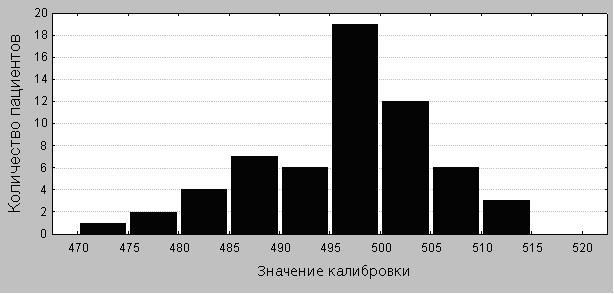 Рисунок 3. Распределение референсного значения.