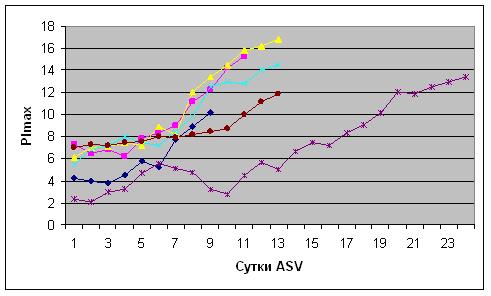 Динамика показателя PImax в послеоперационном периоде у пациентов, оперированных на ЗЧЯ