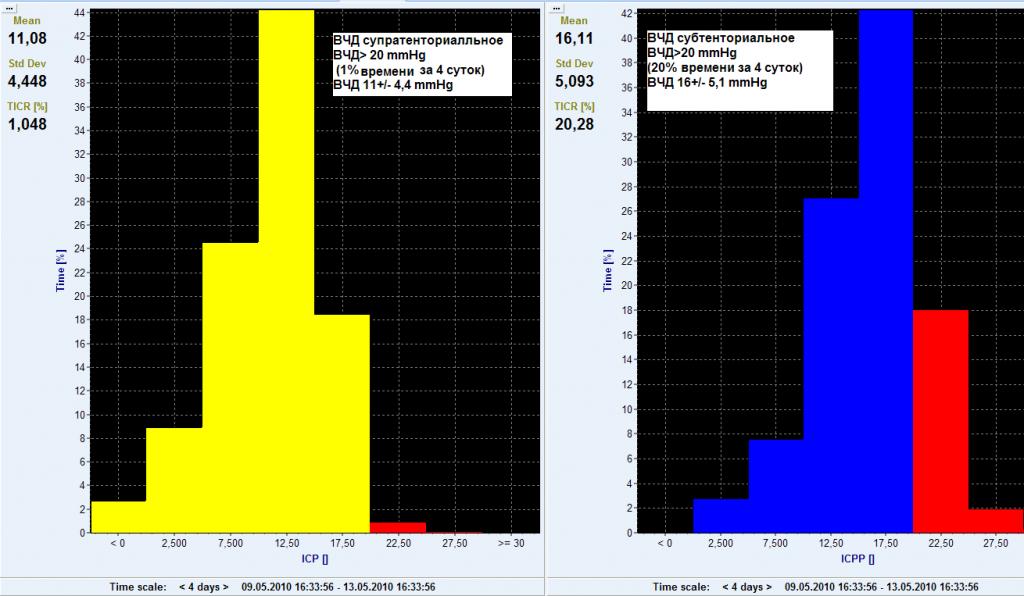 Рисунок 4. Диаграммы распределения значений ВЧД в супра- и субтенториальном пространствах за 4 суток проведенного мониторинга.