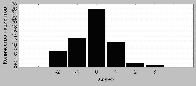 Рисунок 4. Распределение дрейфа нулевого значения среди 60 пострадавших с ЧМТ.