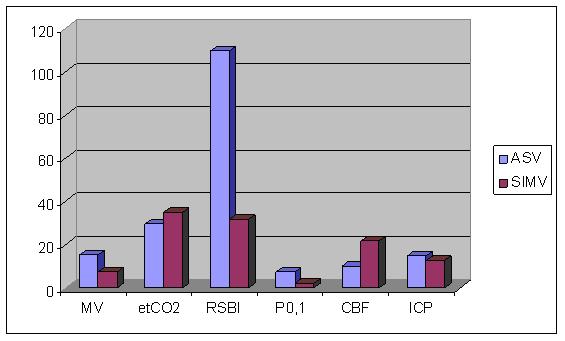 Изменение мониторируемых показателей при переключении в режим SIMV у пациентов группы ASV-nonresponders (n=3)
