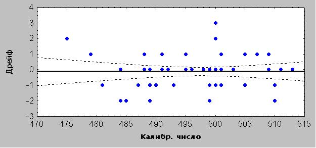Рисунок 5. График зависимости дрейфа нуля от калибровочного числа (референсного значения).