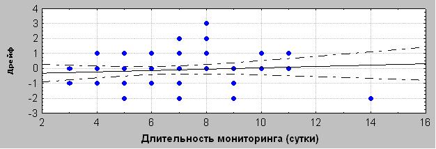Рисунок 6. График зависимости дрейфа нулевого значения от длительности мониторинга.