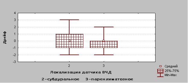 Рисунок 7 Диаграмма распределения дрейфа нулевого значения в зависимости от расположения датчика.