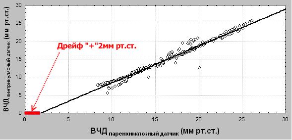Рисунок 8. График корреляционной зависимости одновременной регистрации ВЧД, в боковом желудочке и в паренхиме мозга. Указан дрейф нулевого значения, который регистрирован на 5 сутки мониторинга.